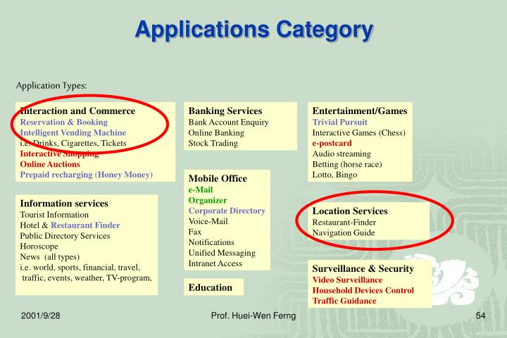 Applications Category
