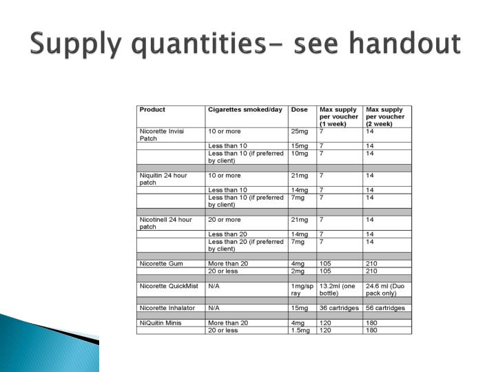Supply quantities- see handout