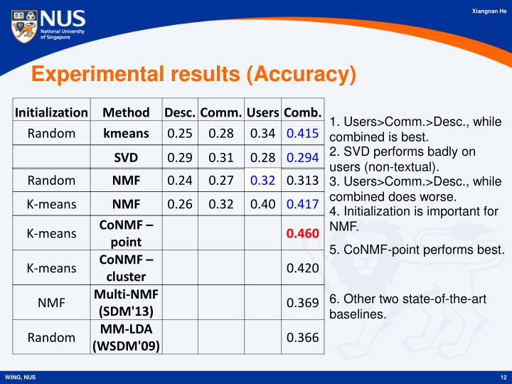 Experimental results (Accuracy)