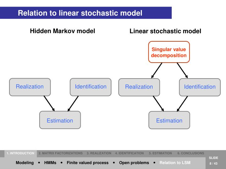 Relation to linear stochastic model