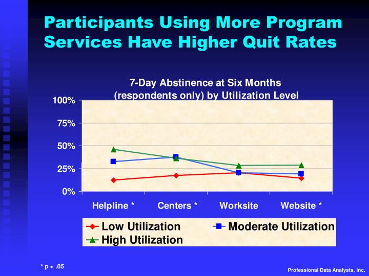 Participants Using More Program Services Have Higher Quit Rates