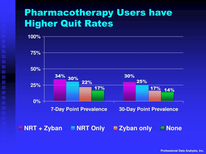 Pharmacotherapy Users have Higher Quit Rates