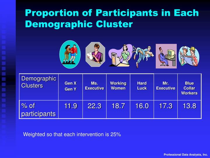Proportion of Participants in Each Demographic Cluster