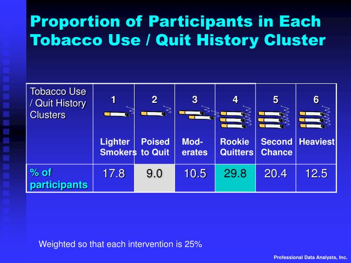 Proportion of Participants in Each Tobacco Use / Quit History Cluster