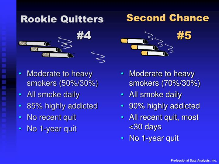 Moderate to heavy smokers (50%/30%)