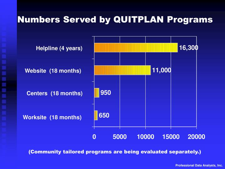 Numbers Served by QUITPLAN Programs