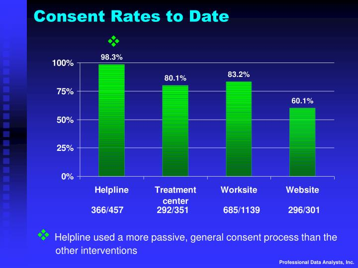 Consent Rates to Date