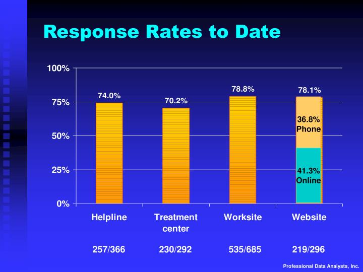 Response Rates to Date