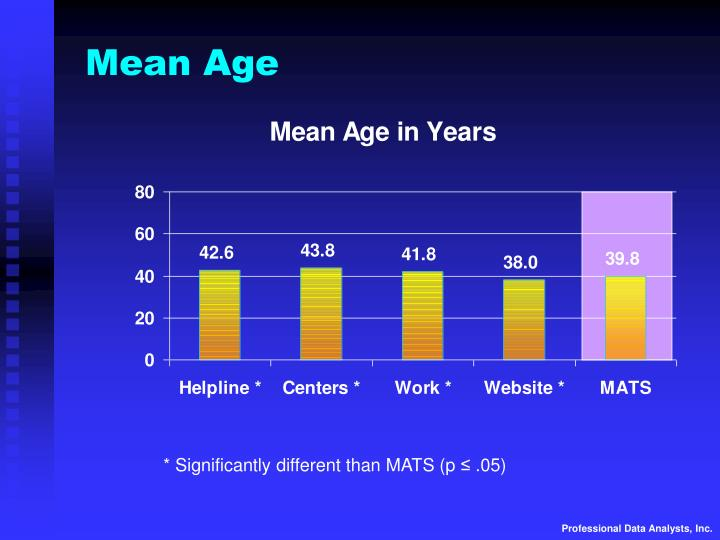 Mean Age