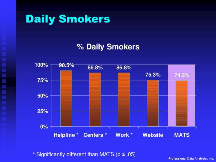 Daily Smokers