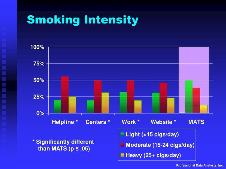 Smoking Intensity