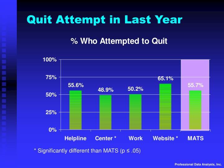Quit Attempt in Last Year