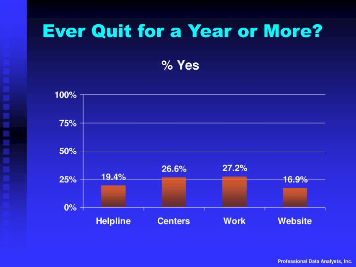 Ever Quit for a Year or More?