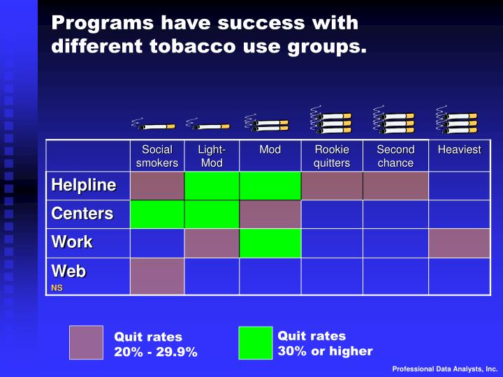 Programs have success with different tobacco use groups.