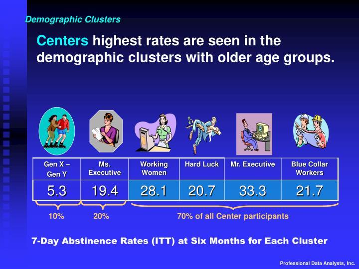 Demographic Clusters