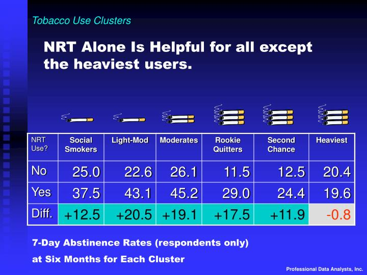 Tobacco Use Clusters