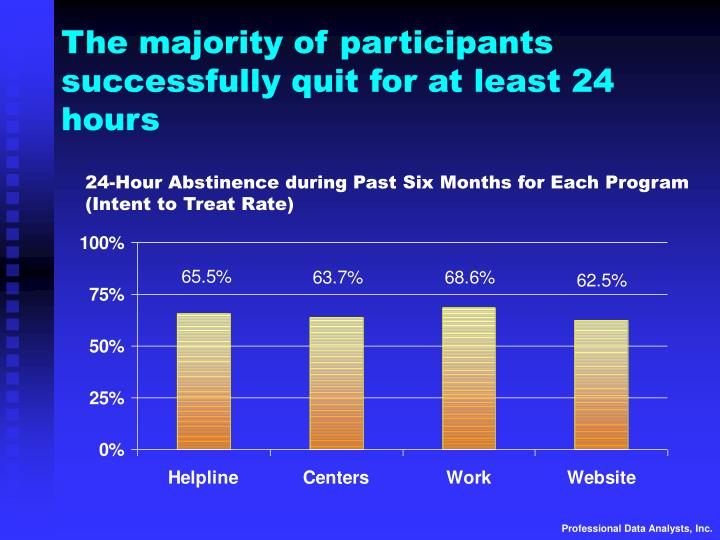The majority of participants successfully quit for at least 24 hours