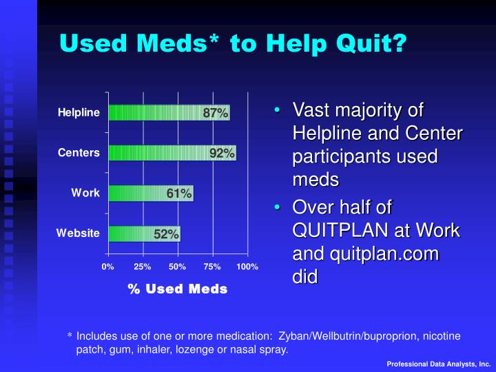 Used Meds* to Help Quit?