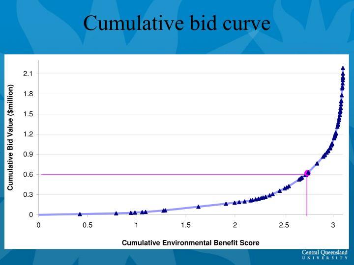Cumulative bid curve