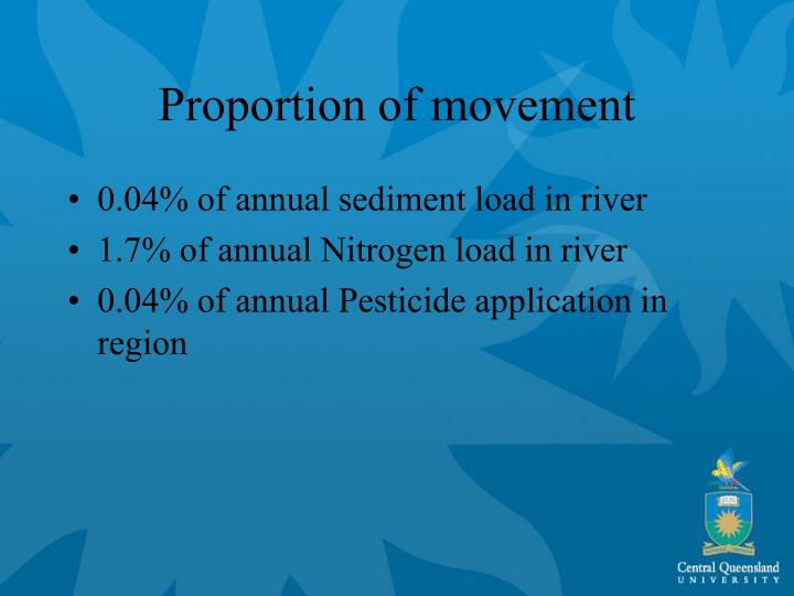 Proportion of movement