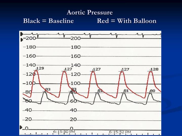 Aortic Pressure