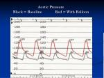 aortic pressure black baseline red with balloon