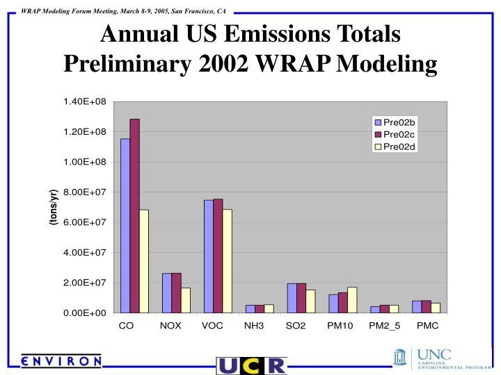 Annual US Emissions Totals