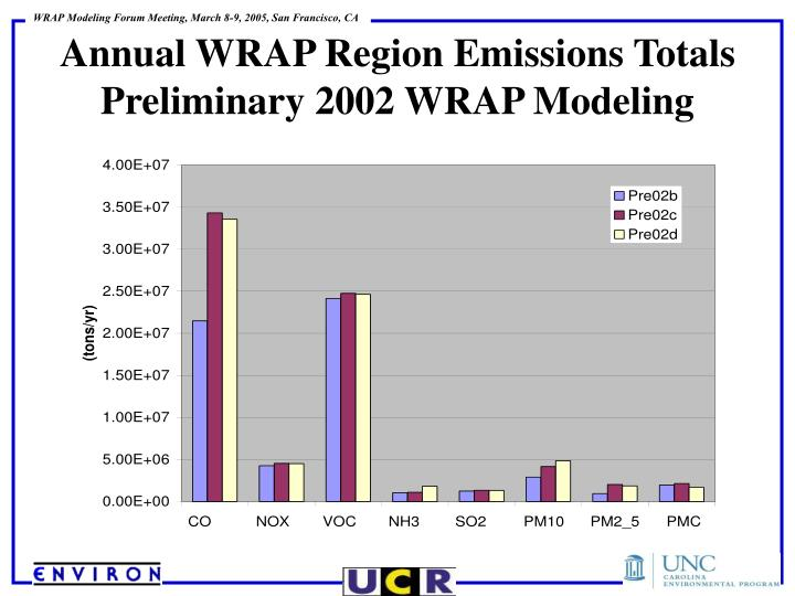 Annual WRAP Region Emissions Totals