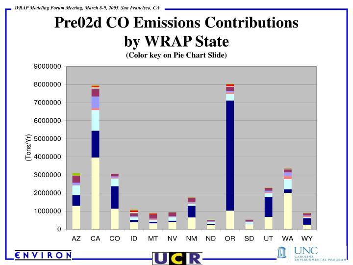 Pre02d CO Emissions Contributions