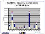 pre02d co emissions contributions by wrap state color key on pie chart slide