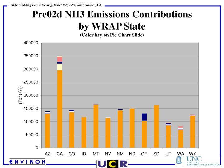 Pre02d NH3 Emissions Contributions