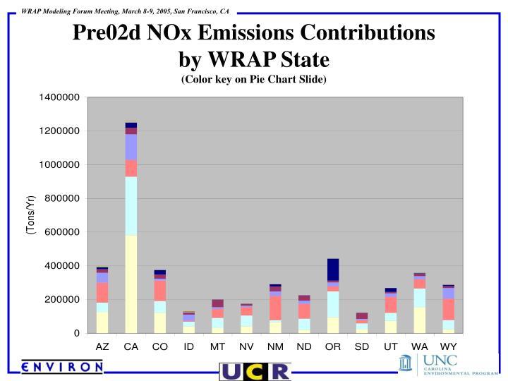 Pre02d NOx Emissions Contributions
