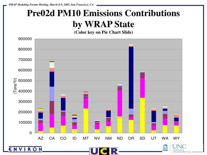 Pre02d PM10 Emissions Contributions