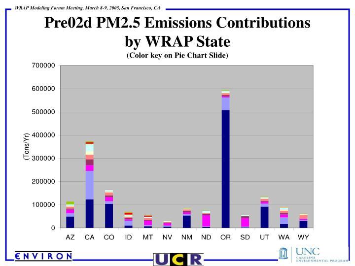 Pre02d PM2.5 Emissions Contributions