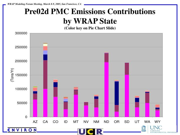 Pre02d PMC Emissions Contributions