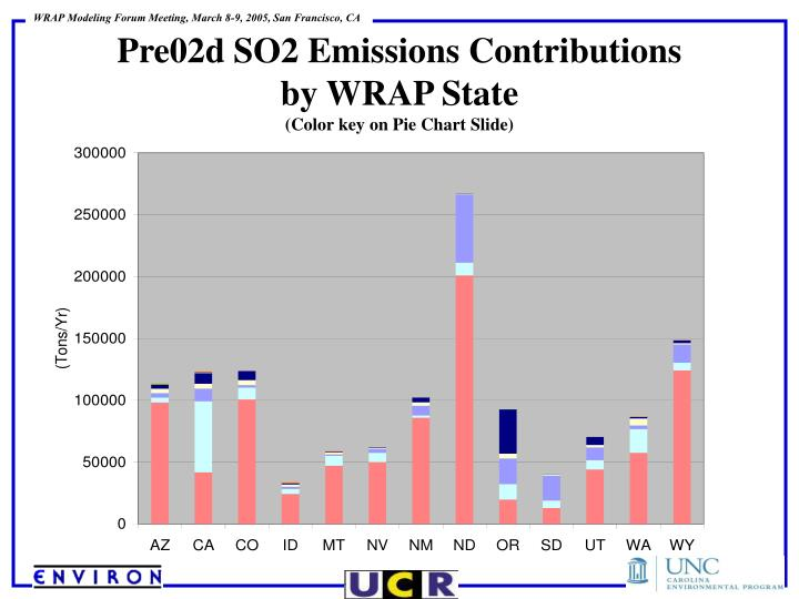 Pre02d SO2 Emissions Contributions