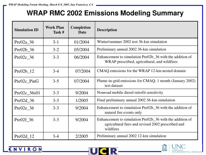 WRAP RMC 2002 Emissions Modeling Summary