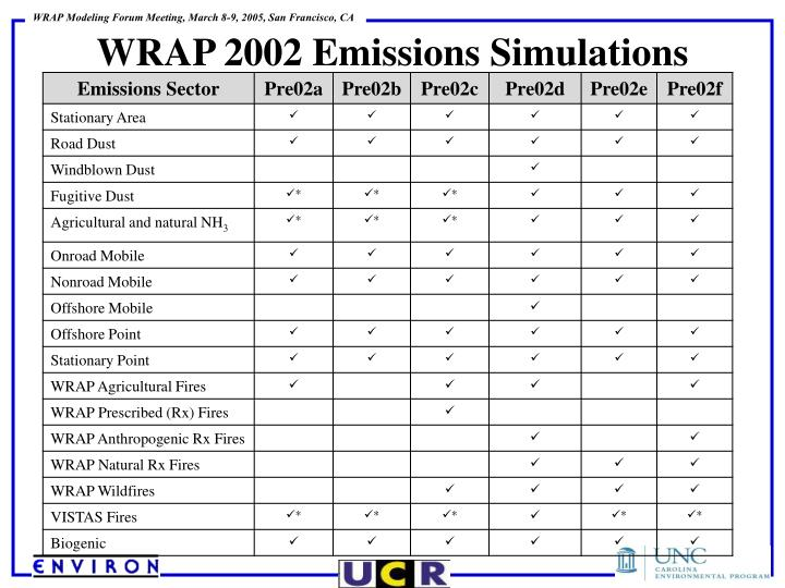 WRAP 2002 Emissions Simulations