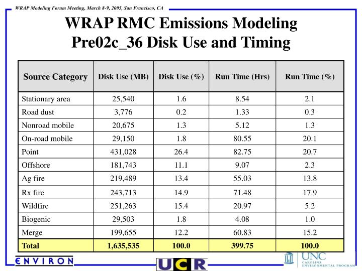 WRAP RMC Emissions Modeling