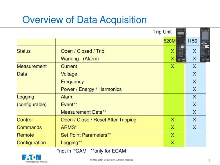 Overview of Data Acquisition