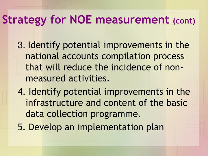 Strategy for NOE measurement