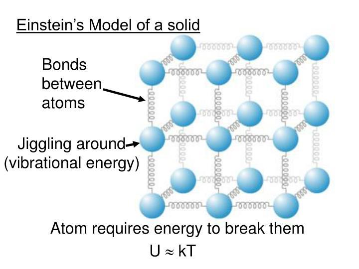 Bonds between atoms