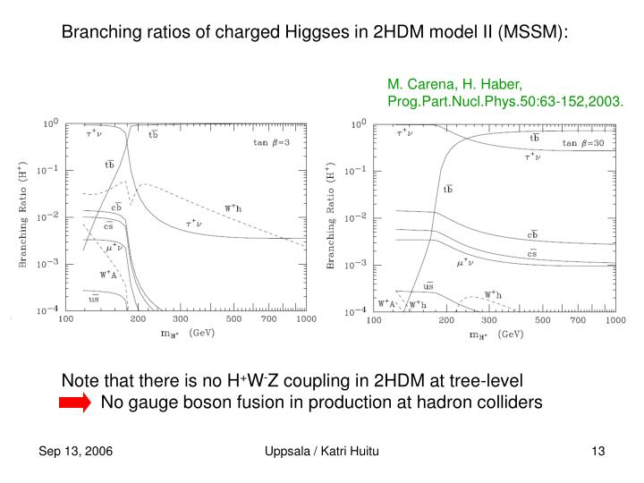 Branching ratios of charged Higgses in 2HDM model II (MSSM):