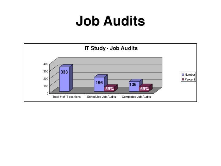 Job Audits
