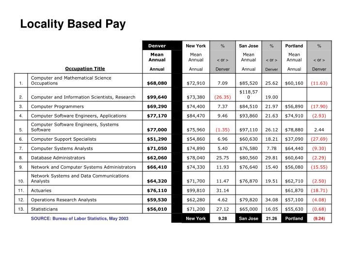Locality Based Pay