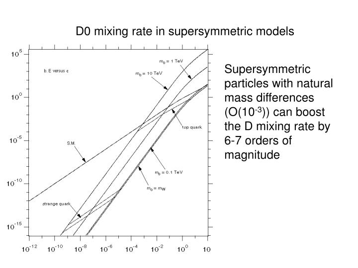 D0 mixing rate in supersymmetric models