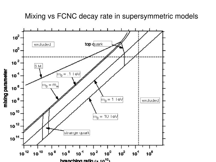 Mixing vs FCNC decay rate in supersymmetric models
