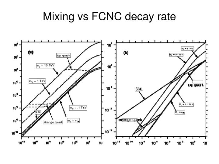 Mixing vs FCNC decay rate