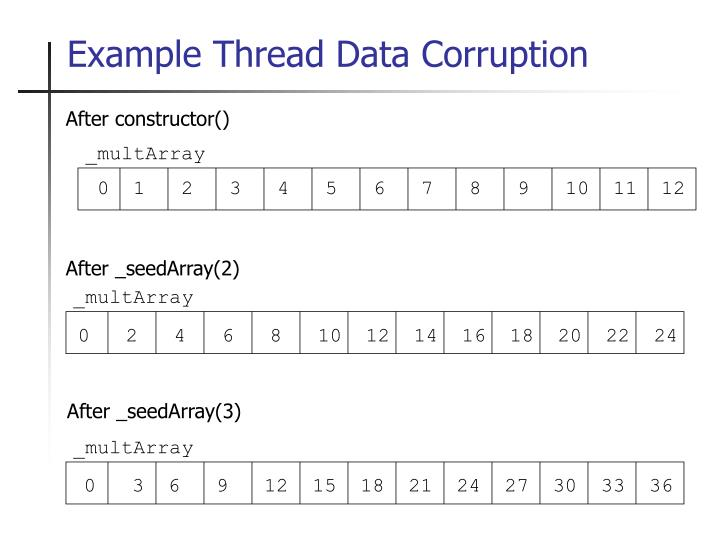 Example Thread Data Corruption