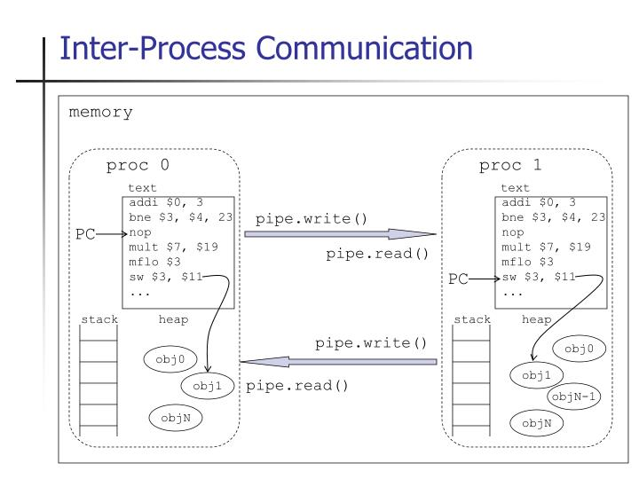 Inter-Process Communication